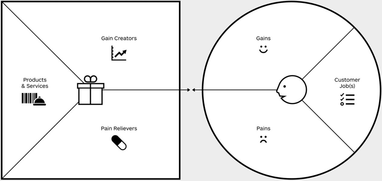 Value Proposition Canvas Model